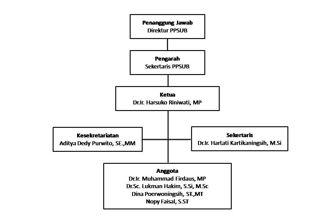 journal struktur organisasi manajemen A1 pengertian struktur organisasi menurut the liang gie, struktur organsisasi adalah kerangka yang mewujudkan pola tetap dari hubungan-hubungan diantara bidang-bidang kerja, maupun orang-orang yang menunjukkan kedudukan dan peranan masing-masing dalam kebulatan kerja sama.