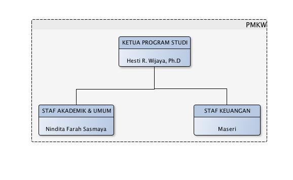 Struktur Organisasi S2 PMKW